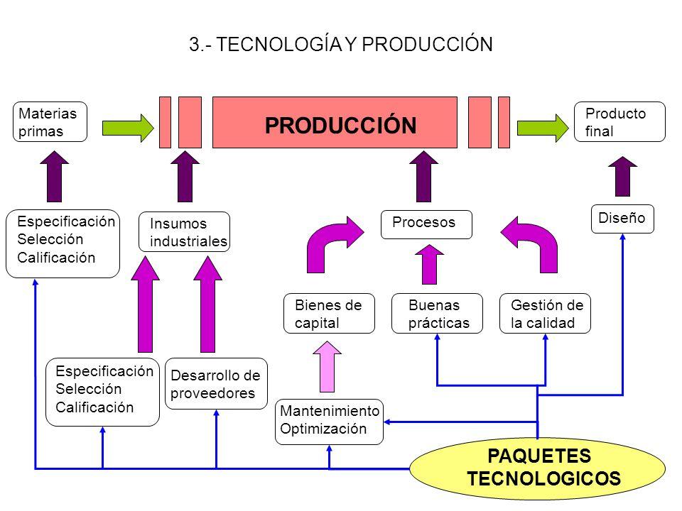 2.- TECNOLOGÍA Y EMPRESA TECNOLOGÍA GESTIÓN TECNOLÓGICA Valor económico Bien de uso Bien de cambio Bien de capital Valor estratégico Valor agregado de la producción Definición de productos y procesos Definición del sendero de desarrollo empresario Valor cultural Aprendizaje Mutabilidad Vinculaciones institucionales Flexibilidad empresaria Activos intangibles de la empresa Gestión del conocimiento de la empresa