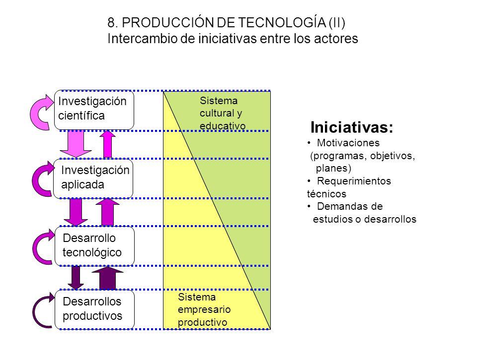 7. PRODUCCIÓN DE TECNOLOGÍA (I) ETAPAS Investigación científica Investigación aplicada Desarrollo tecnológico Desarrollos productivos Acumulación de c