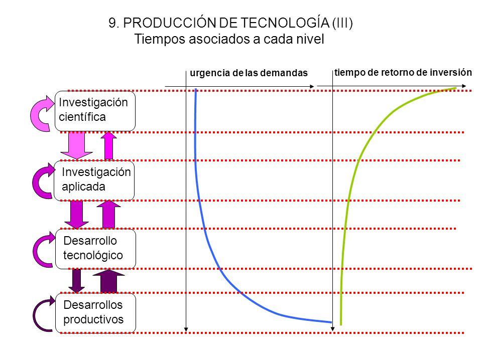 8. PRODUCCIÓN DE TECNOLOGÍA (II) Intercambio de iniciativas entre los actores Investigación científica Investigación aplicada Desarrollo tecnológico D
