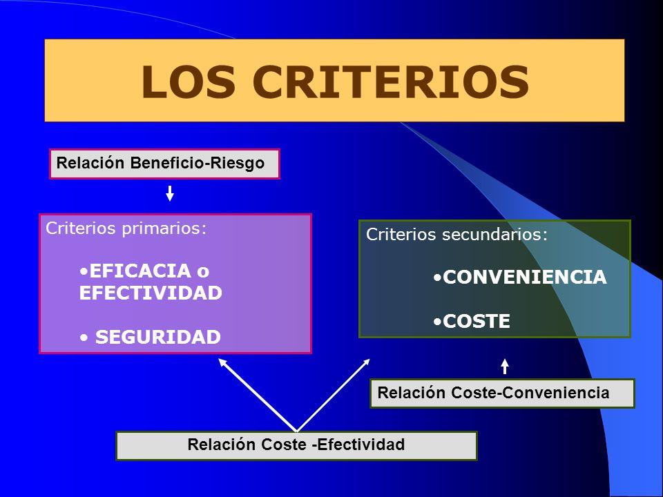 Criterios secundarios: CONVENIENCIA COSTE Criterios primarios: EFICACIA o EFECTIVIDAD SEGURIDAD LOS CRITERIOS Relación Coste-Conveniencia Relación Cos