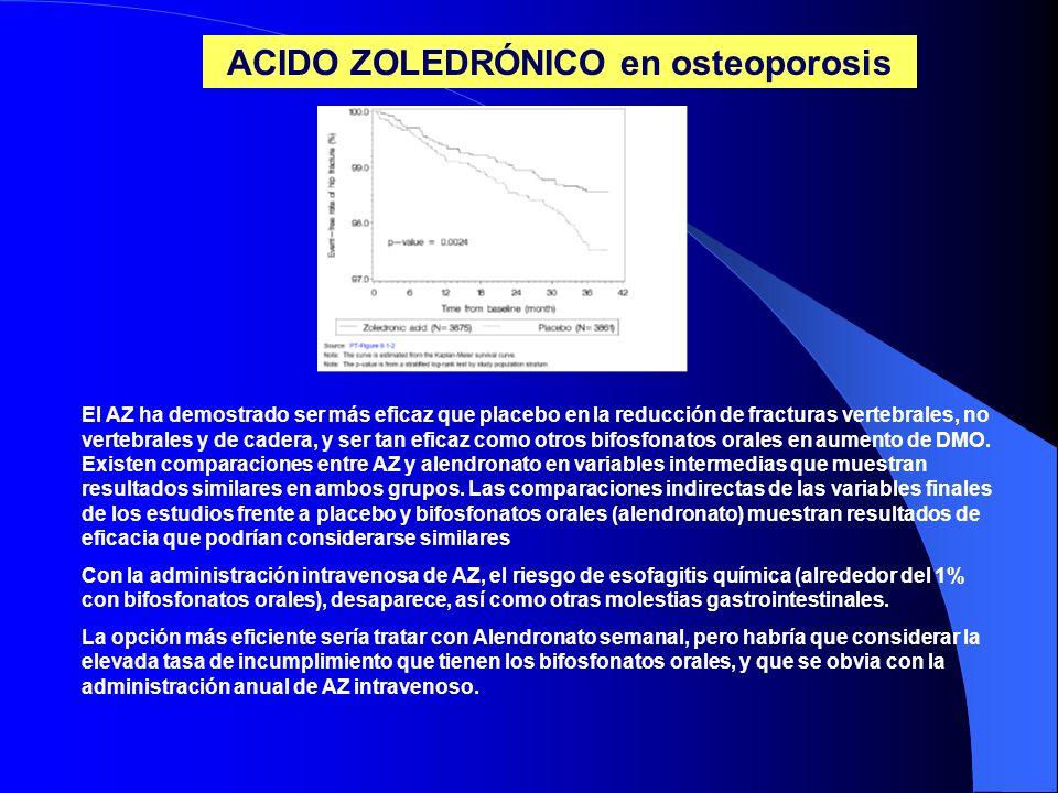 ACIDO ZOLEDRÓNICO en osteoporosis El AZ ha demostrado ser más eficaz que placebo en la reducción de fracturas vertebrales, no vertebrales y de cadera,