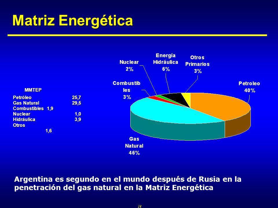 14 Matriz Energética MMTEP MMTEP Petróleo25,7 Gas Natural29,5 Combustibles 1,9 Nuclear 1,0 Hidráulica 3,9 Otros 1,6 Argentina es segundo en el mundo después de Rusia en la penetración del gas natural en la Matriz Energética