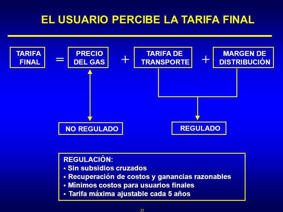 15 EL USUARIO PERCIBE LA TARIFA FINAL TARIFA FINAL PRECIO DEL GAS TARIFA DE TRANSPORTE MARGEN DE DISTRIBUCIÓN =++ REGULADO NO REGULADO REGULACIÓN: Sin subsidios cruzados Recuperación de costos y ganancias razonables Mínimos costos para usuarios finales Tarifa máxima ajustable cada 5 años