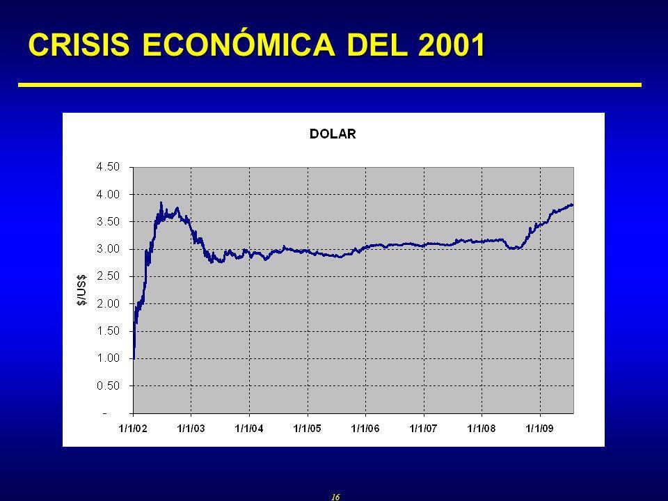 16 CRISIS ECONÓMICA DEL 2001