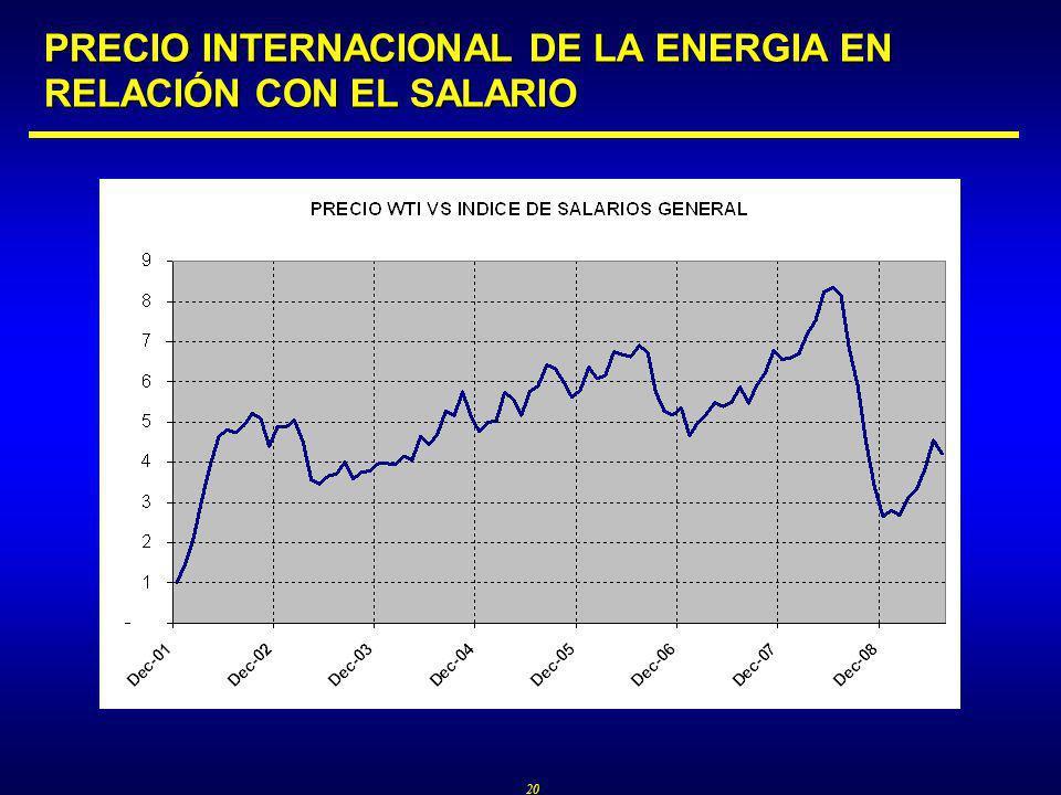 20 PRECIO INTERNACIONAL DE LA ENERGIA EN RELACIÓN CON EL SALARIO