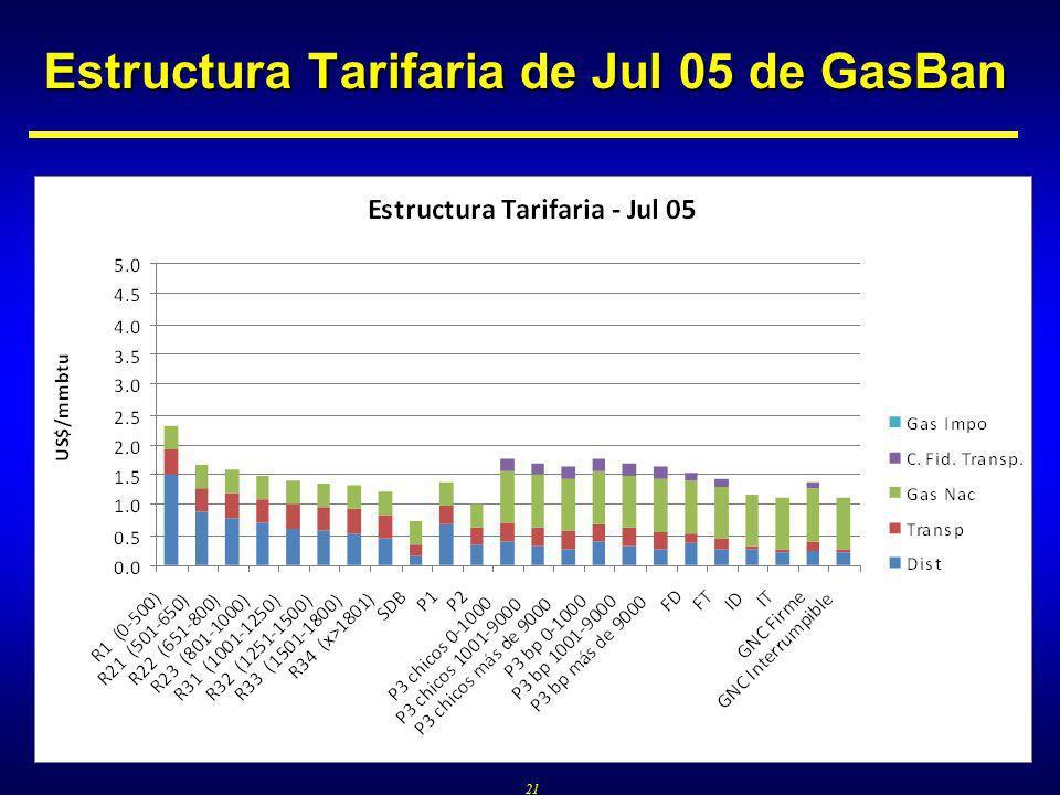 21 Estructura Tarifaria de Jul 05 de GasBan