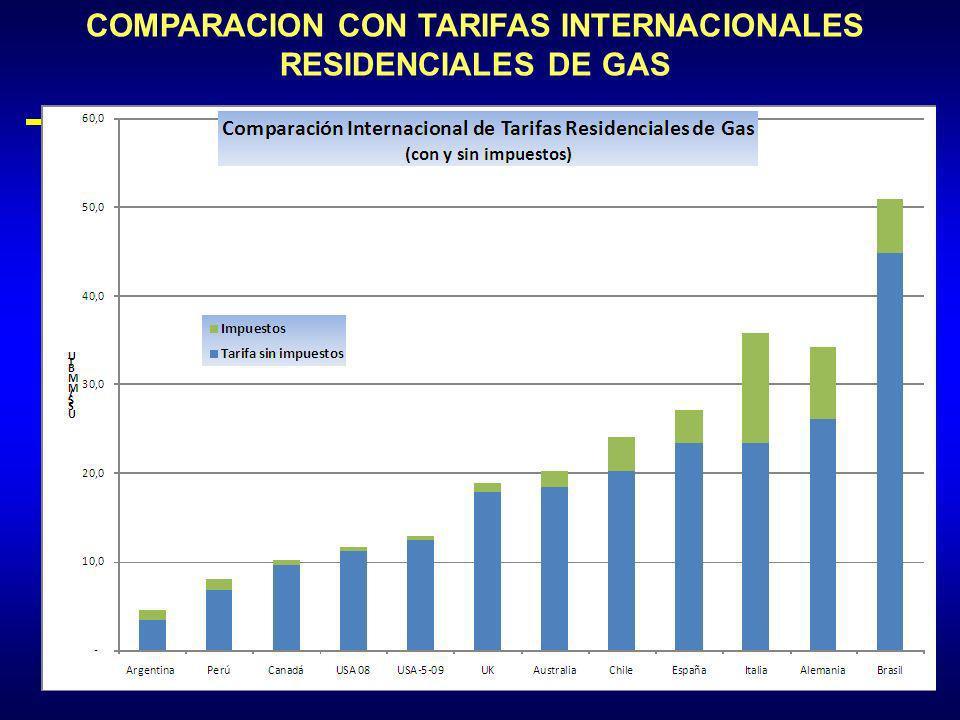 COMPARACION CON TARIFAS INTERNACIONALES RESIDENCIALES DE GAS