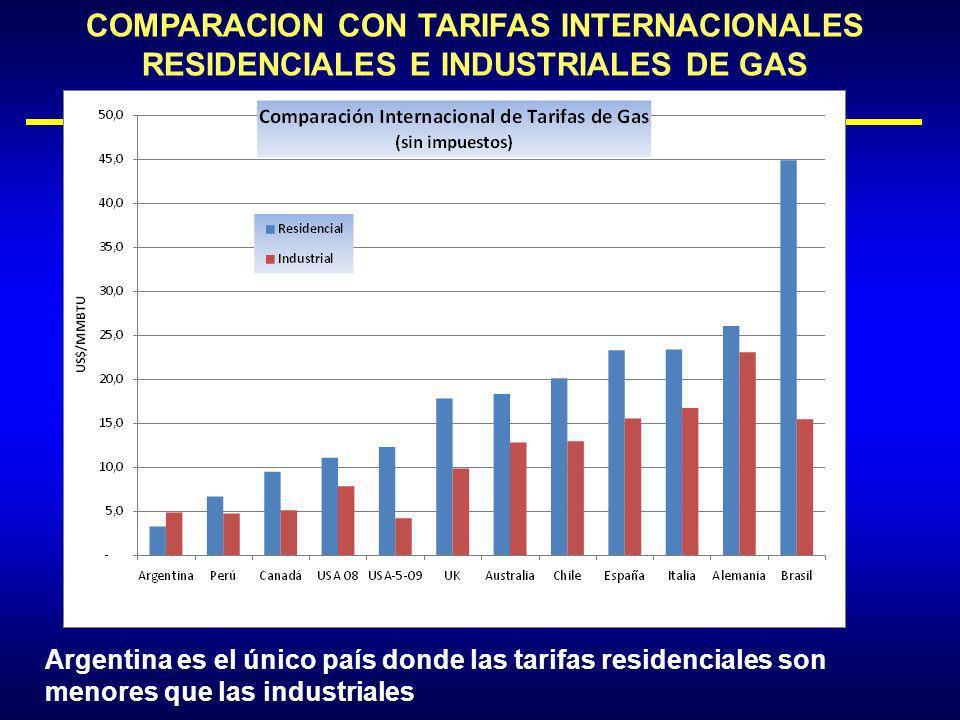 COMPARACION CON TARIFAS INTERNACIONALES RESIDENCIALES E INDUSTRIALES DE GAS Argentina es el único país donde las tarifas residenciales son menores que las industriales