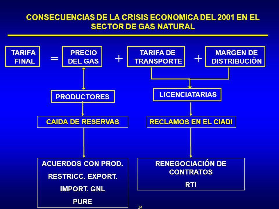 24 CONSECUENCIAS DE LA CRISIS ECONOMICA DEL 2001 EN EL SECTOR DE GAS NATURAL TARIFA FINAL PRECIO DEL GAS TARIFA DE TRANSPORTE MARGEN DE DISTRIBUCIÓN =++ LICENCIATARIASPRODUCTORES CAIDA DE RESERVAS RECLAMOS EN EL CIADI ACUERDOS CON PROD.
