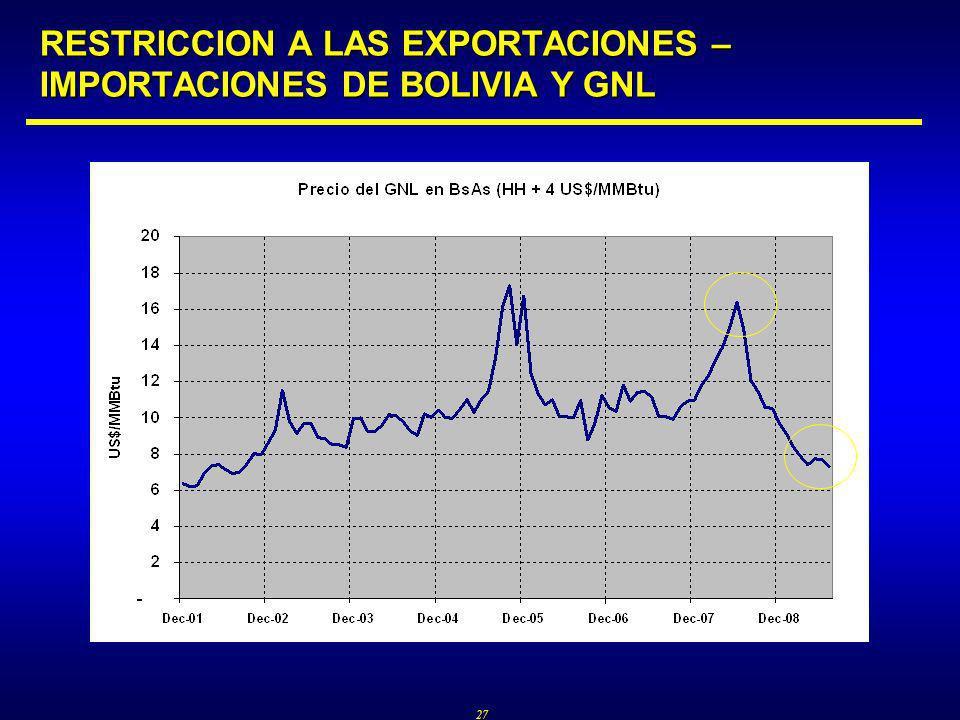 27 RESTRICCION A LAS EXPORTACIONES – IMPORTACIONES DE BOLIVIA Y GNL
