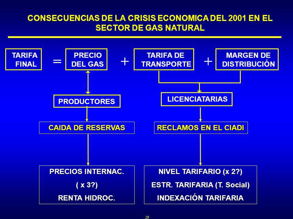 29 CONSECUENCIAS DE LA CRISIS ECONOMICA DEL 2001 EN EL SECTOR DE GAS NATURAL TARIFA FINAL PRECIO DEL GAS TARIFA DE TRANSPORTE MARGEN DE DISTRIBUCIÓN =++ LICENCIATARIASPRODUCTORES CAIDA DE RESERVAS RECLAMOS EN EL CIADI PRECIOS INTERNAC.