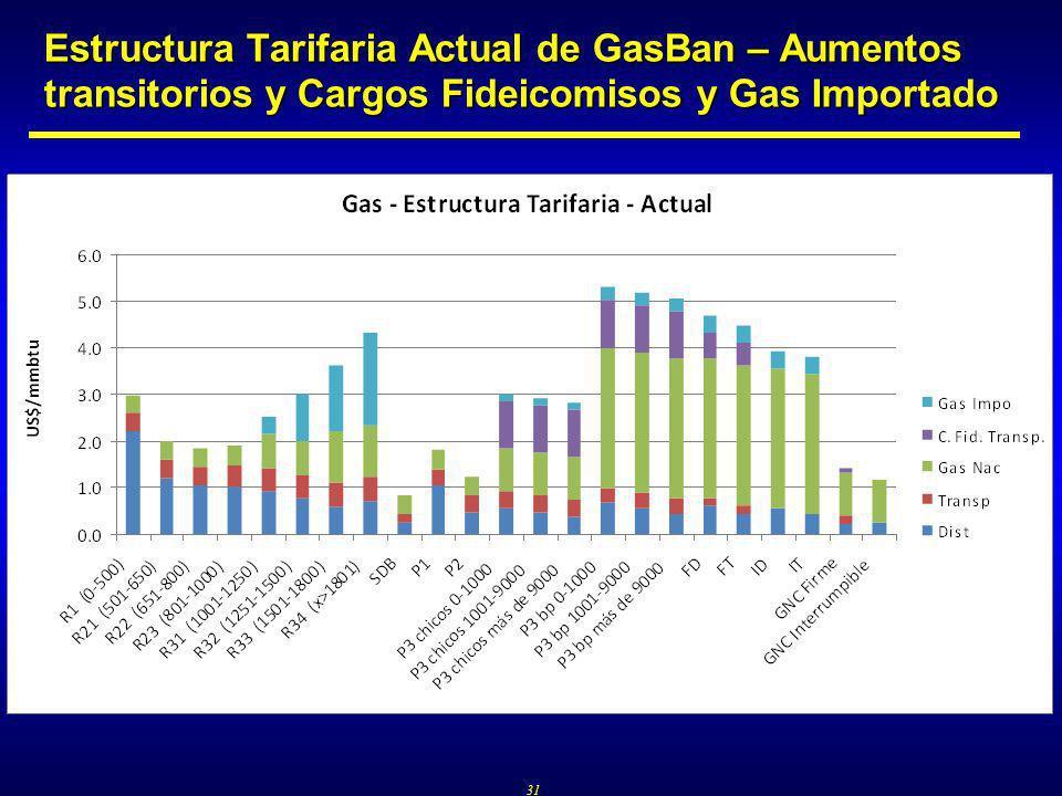 31 Estructura Tarifaria Actual de GasBan – Aumentos transitorios y Cargos Fideicomisos y Gas Importado