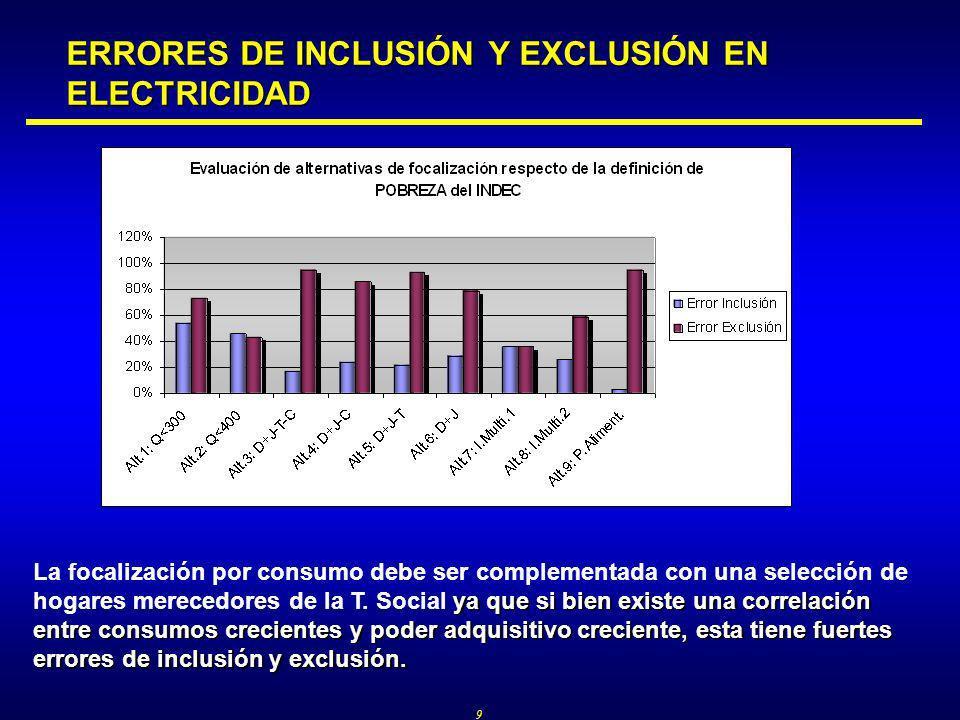 9 ya que si bien existe una correlación entre consumos crecientes y poder adquisitivo creciente, esta tiene fuertes errores de inclusión y exclusión.