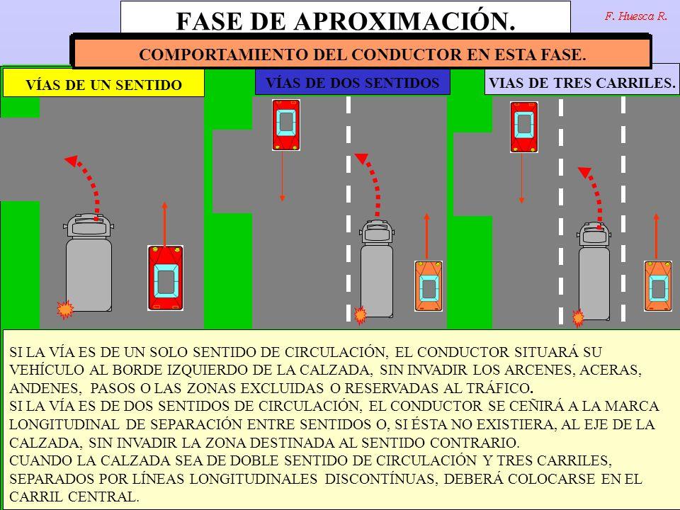 http://www.testvial.com FASE DE APROXIMACIÓN.FINALIDAD Y LOCALIZACIÓN.