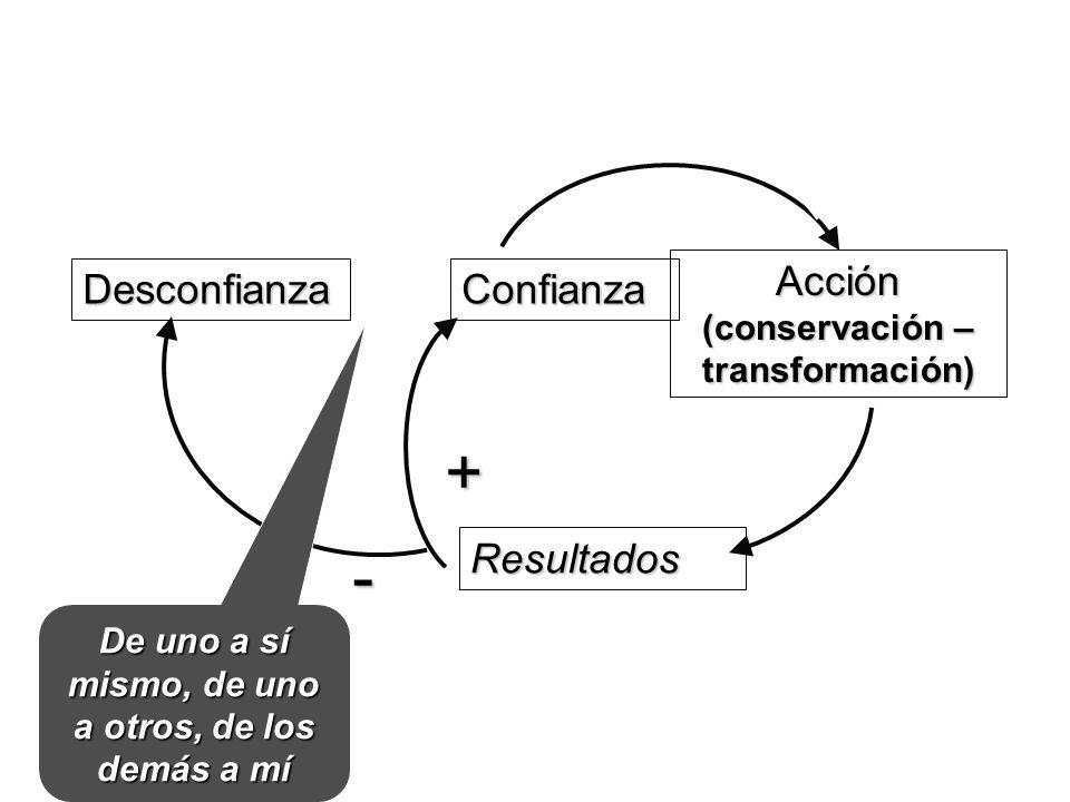 Confianza Acción (conservación – transformación) Desconfianza Resultados + - De uno a sí mismo, de uno a otros, de los demás a mí