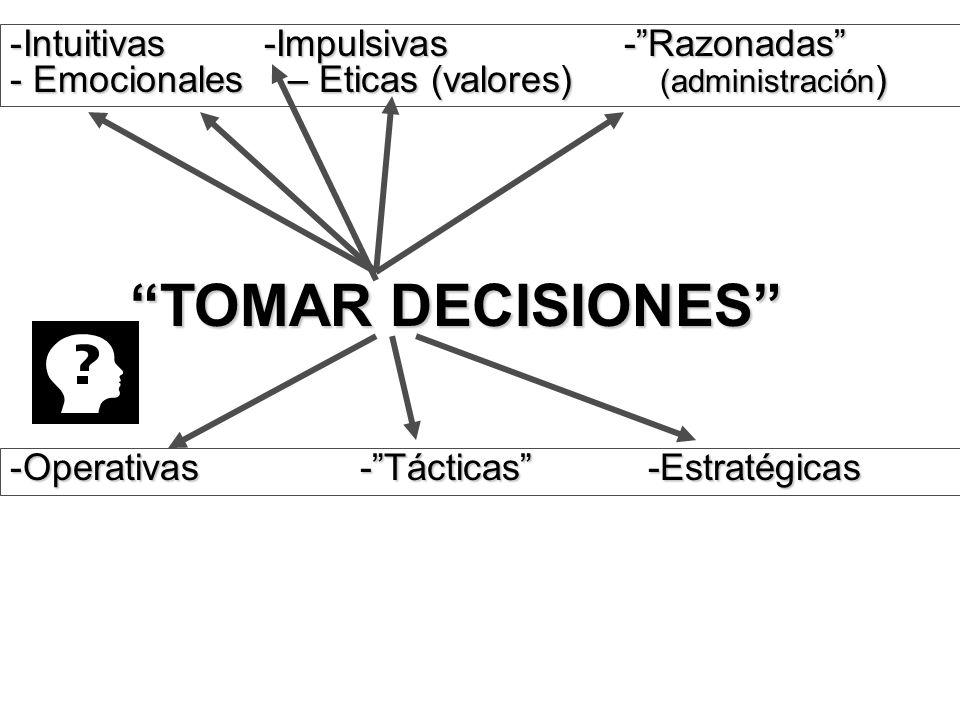TOMAR DECISIONES -Operativas -Tácticas -Estratégicas -Intuitivas -Impulsivas -Razonadas - Emocionales – Eticas (valores) (administración )