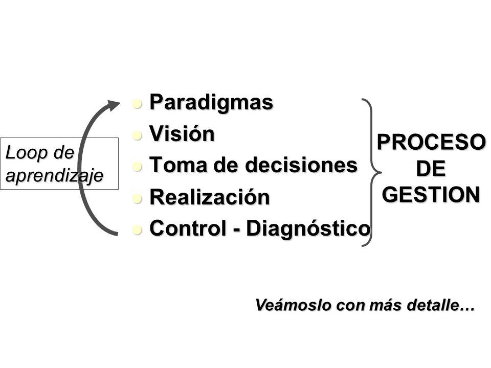 Paradigmas Paradigmas Visión Visión Toma de decisiones Toma de decisiones Loop de aprendizaje PROCESO DE GESTION Realización Realización Control - Dia