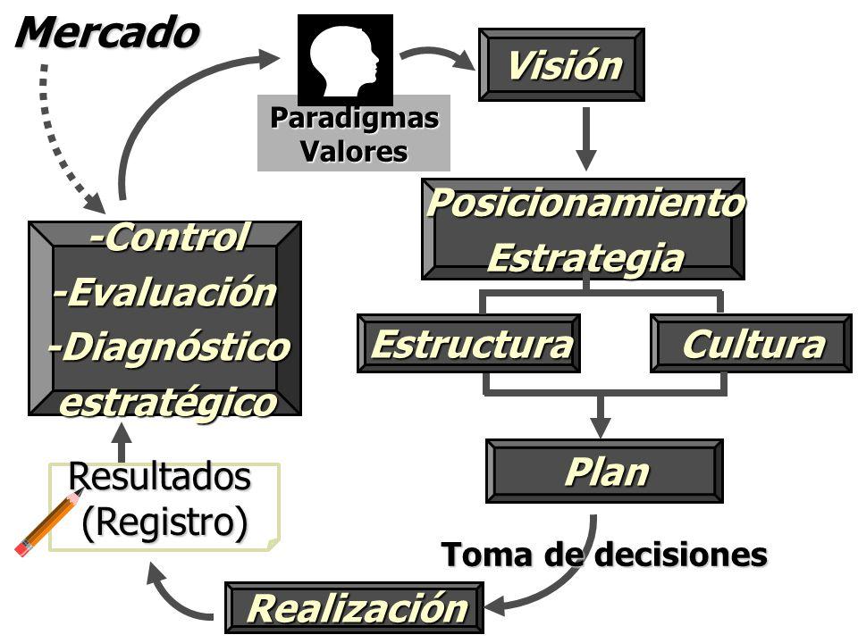 Visión Realización Toma de decisiones Mercado-Control-Evaluación-Diagnósticoestratégico Paradigmas Valores PosicionamientoEstrategia EstructuraCultura