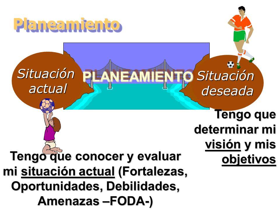 Situaciónactual Situacióndeseada PLANEAMIENTOPLANEAMIENTO Tengo que conocer y evaluar mi situación actual (Fortalezas, Oportunidades, Debilidades, Ame