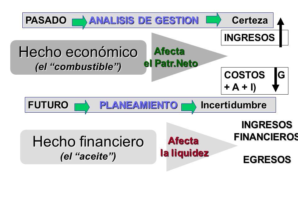 Hecho económico (el combustible) Afecta el Patr.Neto INGRESOS COSTOS (G + A + I) Hecho financiero (el aceite) Afecta la liquidez INGRESOS FINANCIEROS