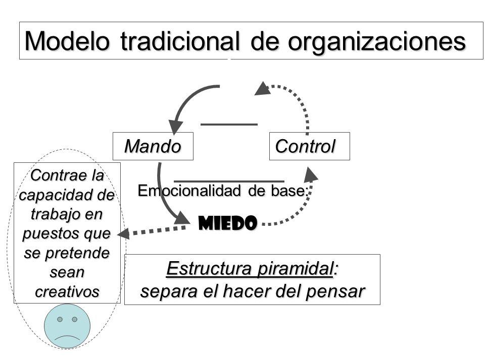 Modelo tradicional de organizaciones MandoControl Emocionalidad de base: MIEDO MIEDO Contrae la capacidad de trabajo en puestos que se pretende sean c