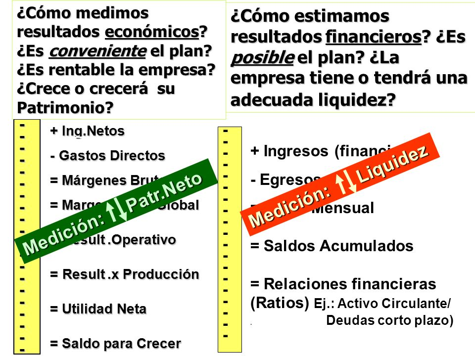 ¿Cómo medimos resultados económicos? ¿Es conveniente el plan? ¿Es rentable la empresa? ¿Crece o crecerá su Patrimonio? -- - - - - - - - - - - - - - -