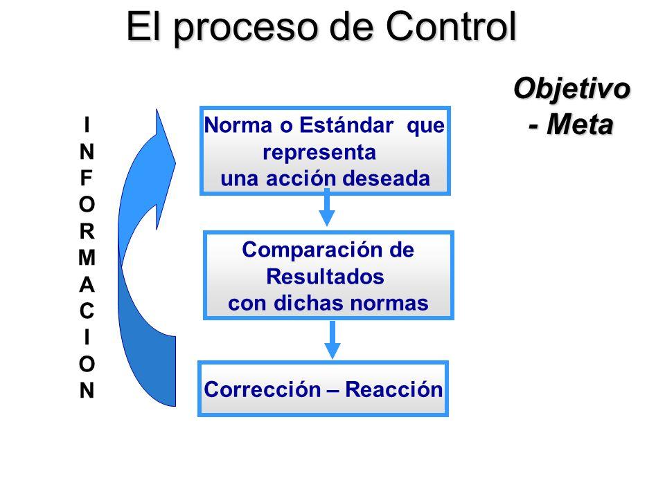 El proceso de Control Norma o Estándar que representa una acción deseada INFORMACIONINFORMACION Objetivo - Meta Comparación de Resultados con dichas n