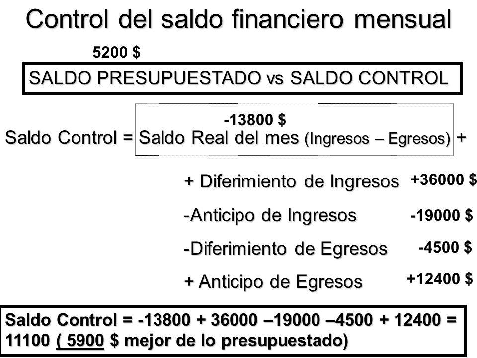 Control del saldo financiero mensual SALDO PRESUPUESTADO vs SALDO REAL Saldo Control = Saldo Real del mes (Ingresos – Egresos) + + Diferimiento de Ing