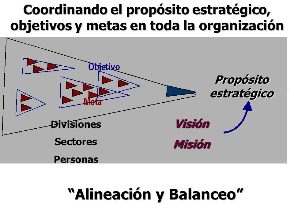 Coordinando el propósito estratégico, objetivos y metas en toda la organización DivisionesSectoresPersonas Propósito estratégico VisiónMisión Alineaci