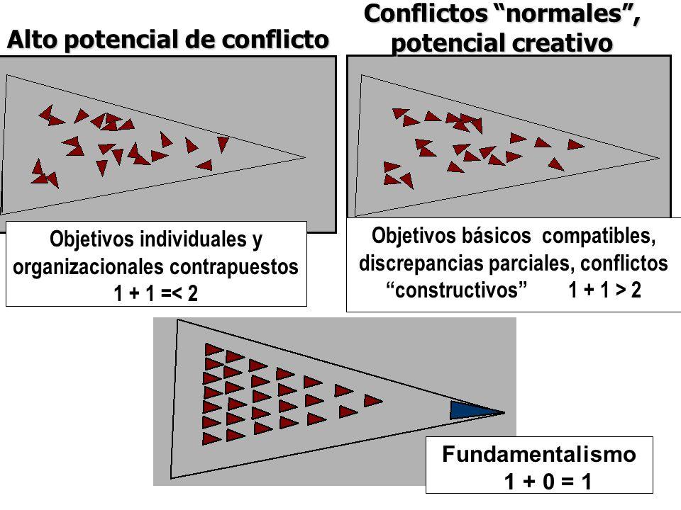 Alto potencial de conflicto Conflictos normales, potencial creativo Objetivos individuales y organizacionales contrapuestos 1 + 1 =< 2 Objetivos básic