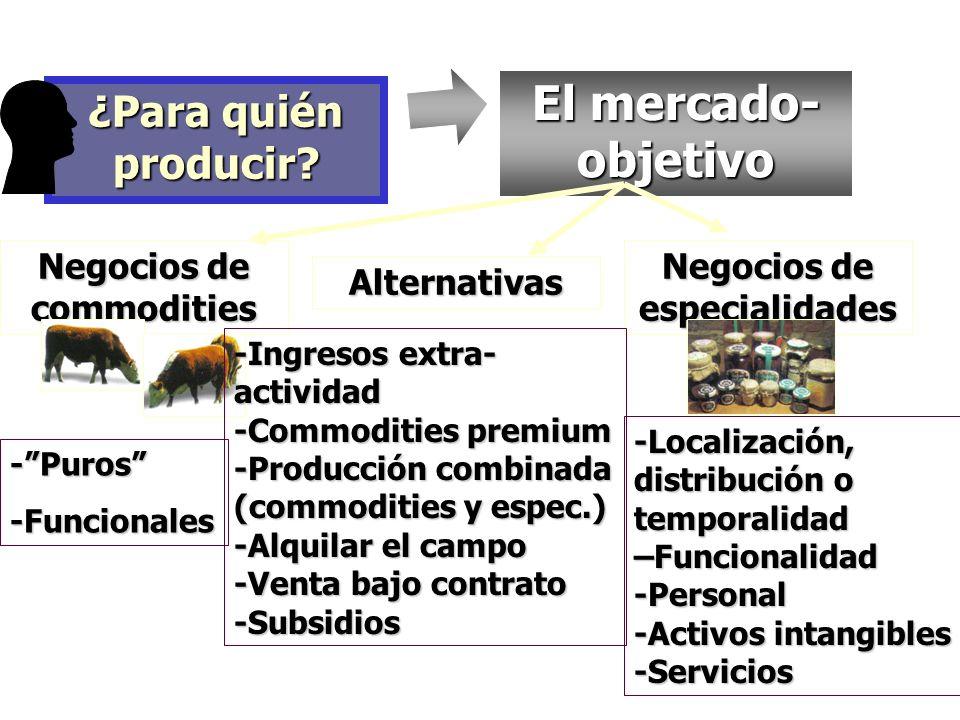 ¿Para quién producir? El mercado- objetivo -Puros-Funcionales -Localización, distribución o temporalidad –Funcionalidad -Personal -Activos intangibles
