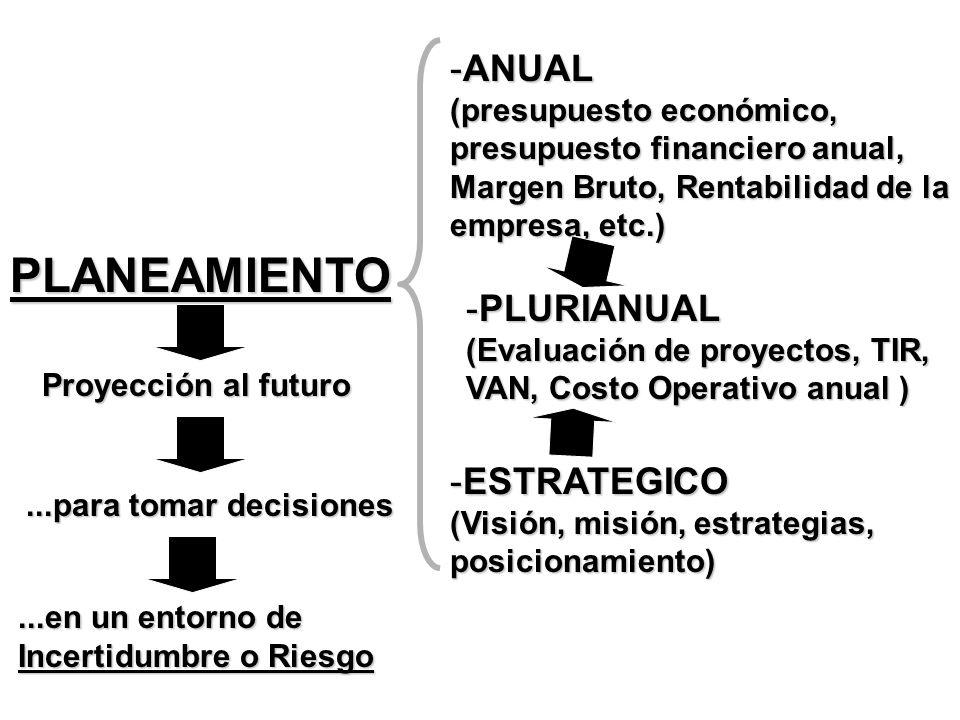 PLANEAMIENTO Proyección al futuro...para tomar decisiones...en un entorno de Incertidumbre o Riesgo -ANUAL (presupuesto económico, presupuesto financi