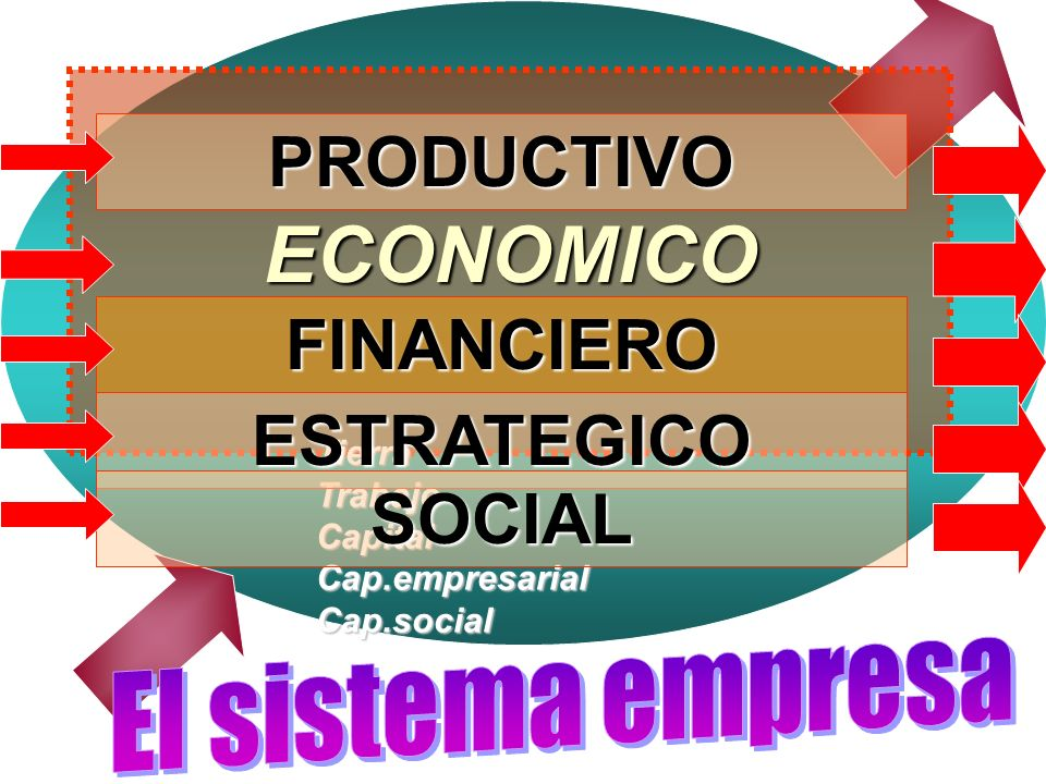 ECONOMICO FINANCIERO PRODUCTIVO Tierra Trabajo Capital Cap.empresarial Cap.social ESTRATEGICO SOCIAL