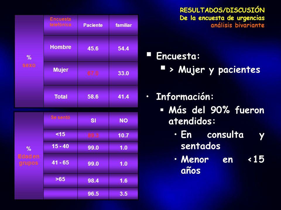 RESULTADOS/DISCUSIÓN De la encuesta de urgencias análisis bivariante Encuesta: > Mujer y pacientes Información: Más del 90% fueron atendidos: En consulta y sentados Menor en <15 años % sexo Encuesta telefónica Pacientefamiliar Hombre 45.654.4 Mujer 67.033.0 Total58.641.4 % Edad en grupos Se sentó SINO <15 89.310.7 15 - 40 99.01.0 41 - 65 99.01.0 >65 98.41.6 96.53.5