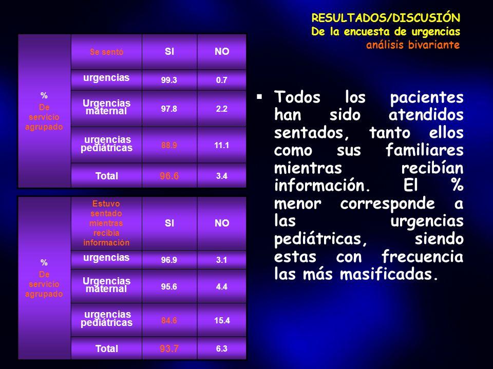 RESULTADOS/DISCUSIÓN De la encuesta de urgencias análisis bivariante Todos los pacientes han sido atendidos sentados, tanto ellos como sus familiares