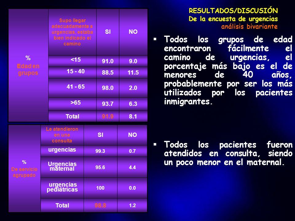 RESULTADOS/DISCUSIÓN De la encuesta de urgencias análisis bivariante Todos los grupos de edad encontraron fácilmente el camino de urgencias, el porcentaje más bajo es el de menores de 40 años, probablemente por ser los más utilizados por los pacientes inmigrantes.