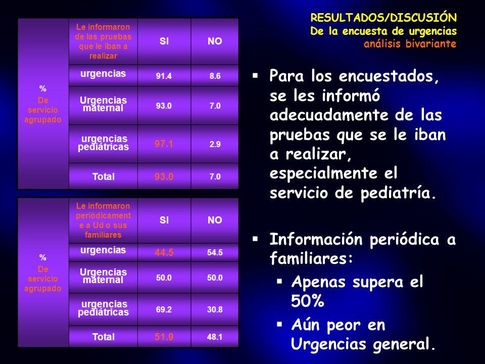 RESULTADOS/DISCUSIÓN De la encuesta de urgencias análisis bivariante Para los encuestados, se les informó adecuadamente de las pruebas que se le iban a realizar, especialmente el servicio de pediatría.