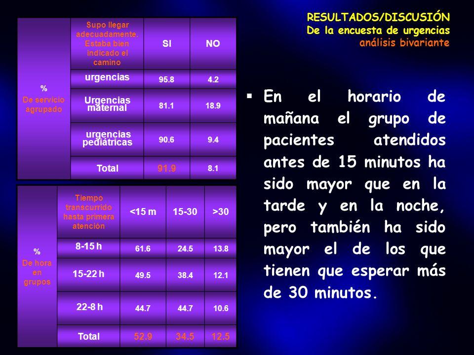 RESULTADOS/DISCUSIÓN De la encuesta de urgencias análisis bivariante En el horario de mañana el grupo de pacientes atendidos antes de 15 minutos ha si