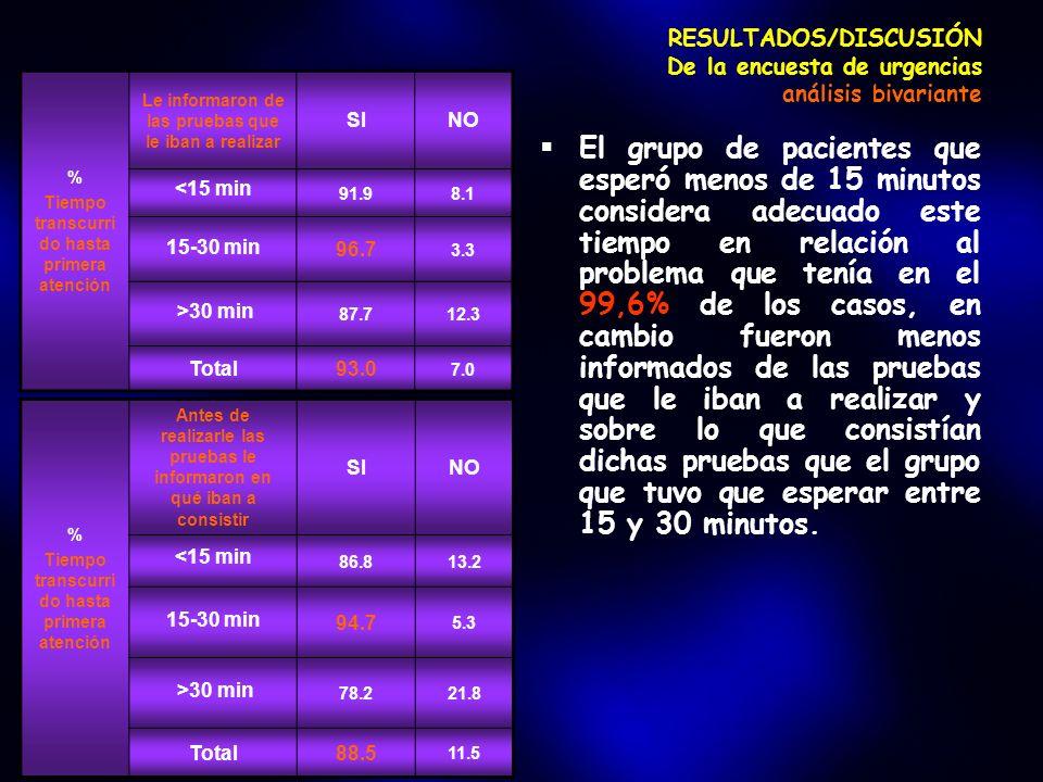 RESULTADOS/DISCUSIÓN De la encuesta de urgencias análisis bivariante El grupo de pacientes que esperó menos de 15 minutos considera adecuado este tiem