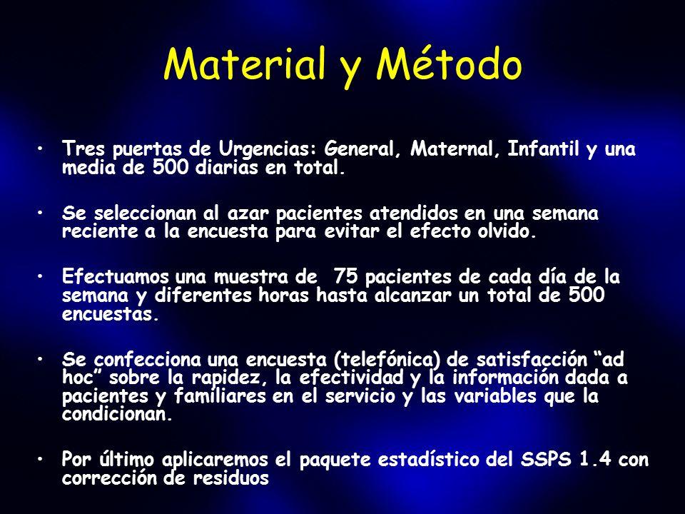 Material y Método Tres puertas de Urgencias: General, Maternal, Infantil y una media de 500 diarias en total. Se seleccionan al azar pacientes atendid