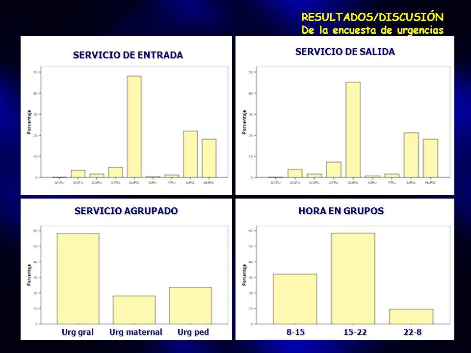 RESULTADOS/DISCUSIÓN De la encuesta de urgencias SERVICIO DE ENTRADA SERVICIO DE SALIDA SERVICIO AGRUPADO HORA EN GRUPOS Urg gral Urg maternal Urg ped