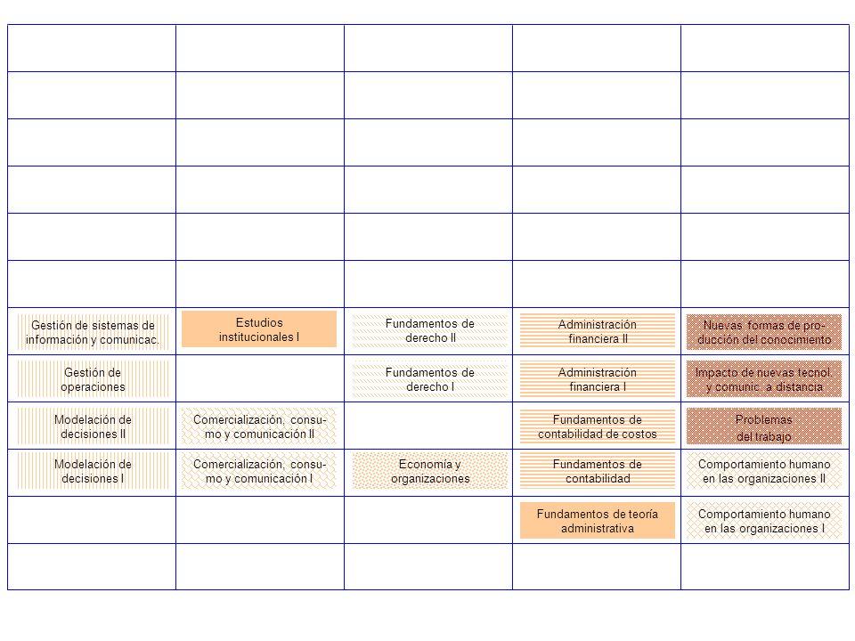 Modelación de decisiones I Fundamentos de contabilidad Fundamentos de teoría administrativa Comportamiento humano en las organizaciones I Modelación d