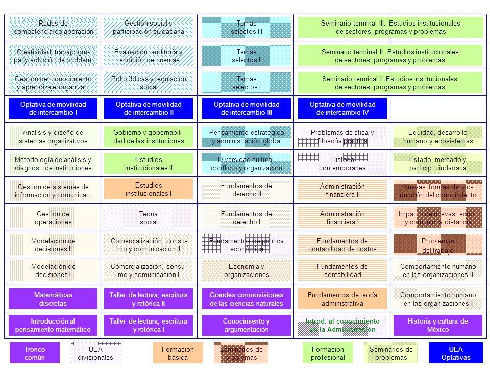 Estudios institucionales II Metodología de análisis y diagnóst. de instituciones Gobierno y gobernabili- dad de las instituciones Análisis y diseño de