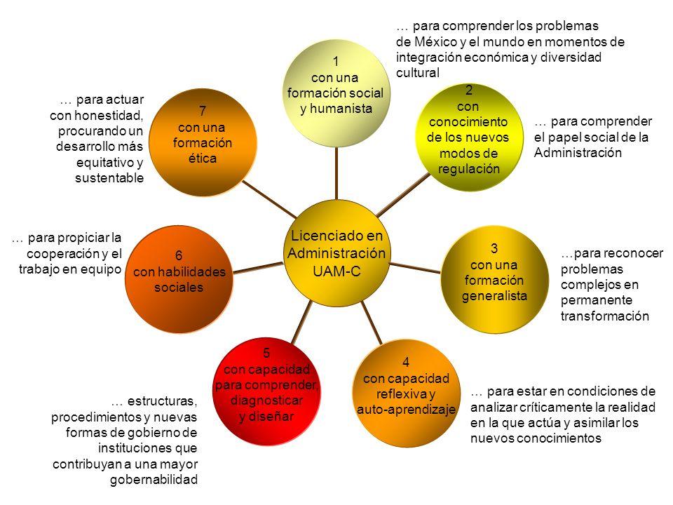 7 con una formación ética 1 con una formación social y humanista 2 con conocimiento de los nuevos modos de regulación 6 con habilidades sociales 4 con