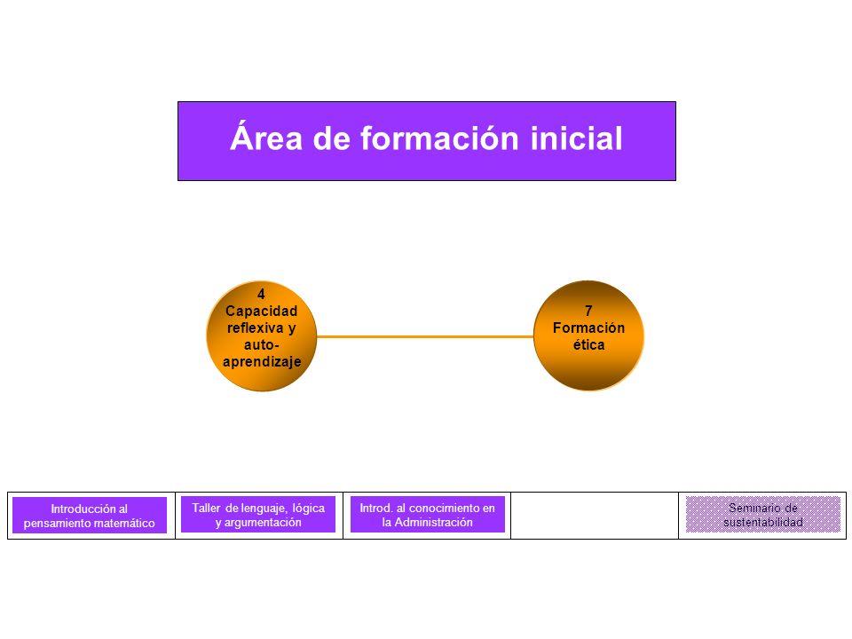 Área de formación inicial Taller de lenguaje, lógica y argumentación Introd. al conocimiento en la Administración Seminario de sustentabilidad Introdu