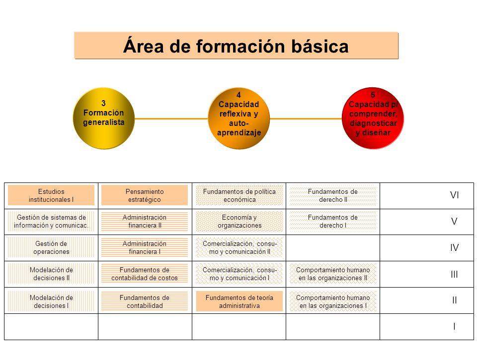 Comportamiento humano en las organizaciones I Comportamiento humano en las organizaciones II Comercialización, consu- mo y comunicación I Comercializa