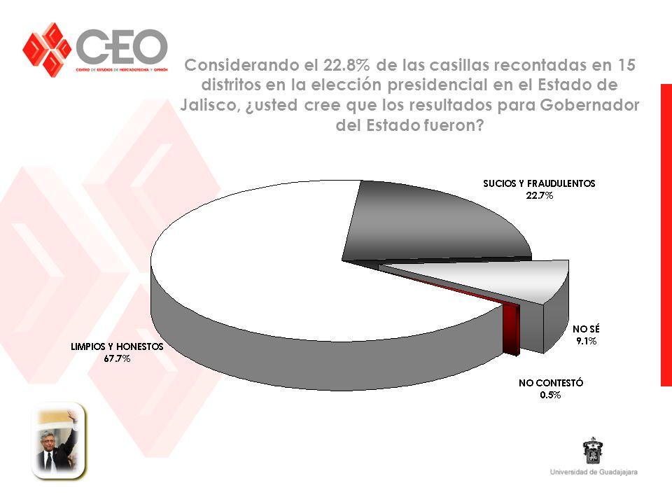 Considerando el 22.8% de las casillas recontadas en 15 distritos en la elección presidencial en el Estado de Jalisco, ¿usted cree que los resultados para Gobernador del Estado fueron?