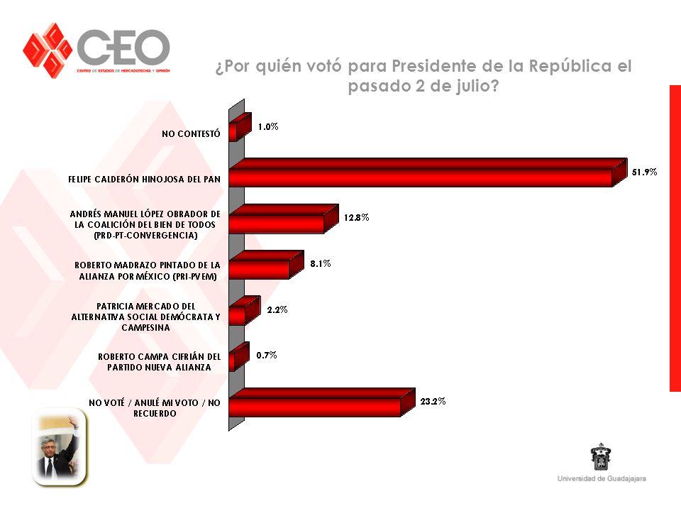 ¿Por quién votó para Presidente de la República el pasado 2 de julio?