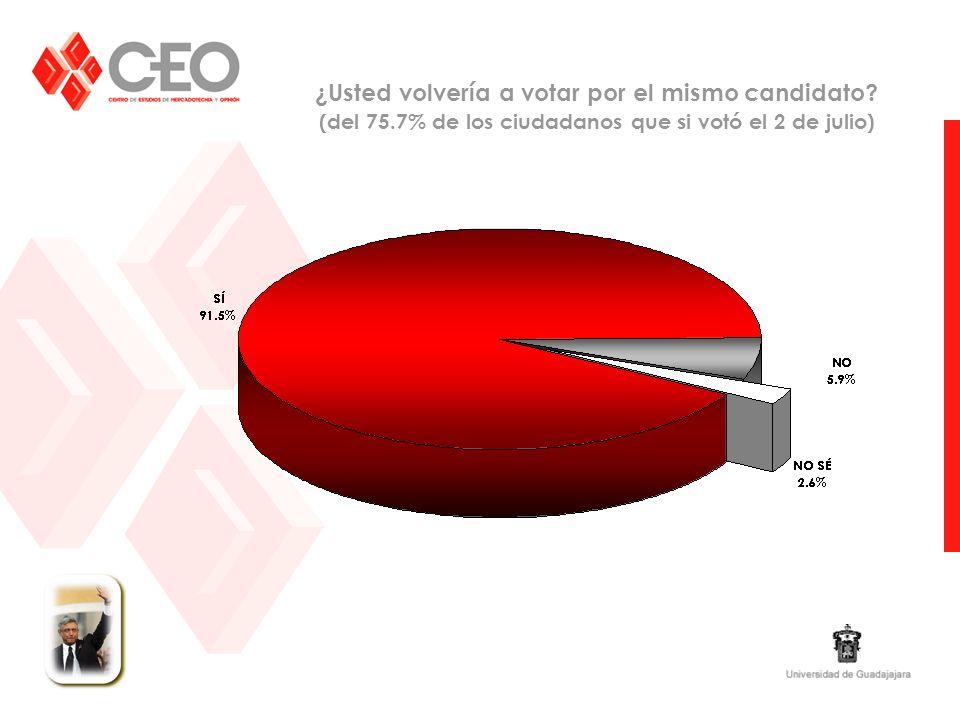 ¿Usted volvería a votar por el mismo candidato? (del 75.7% de los ciudadanos que si votó el 2 de julio)