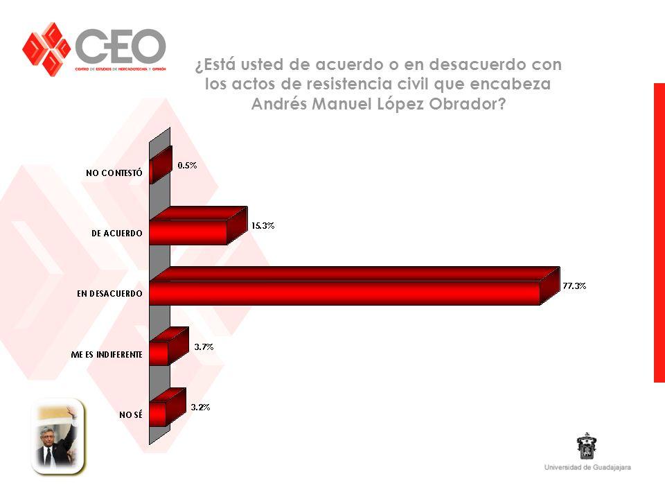 ¿Está usted de acuerdo o en desacuerdo con los actos de resistencia civil que encabeza Andrés Manuel López Obrador?